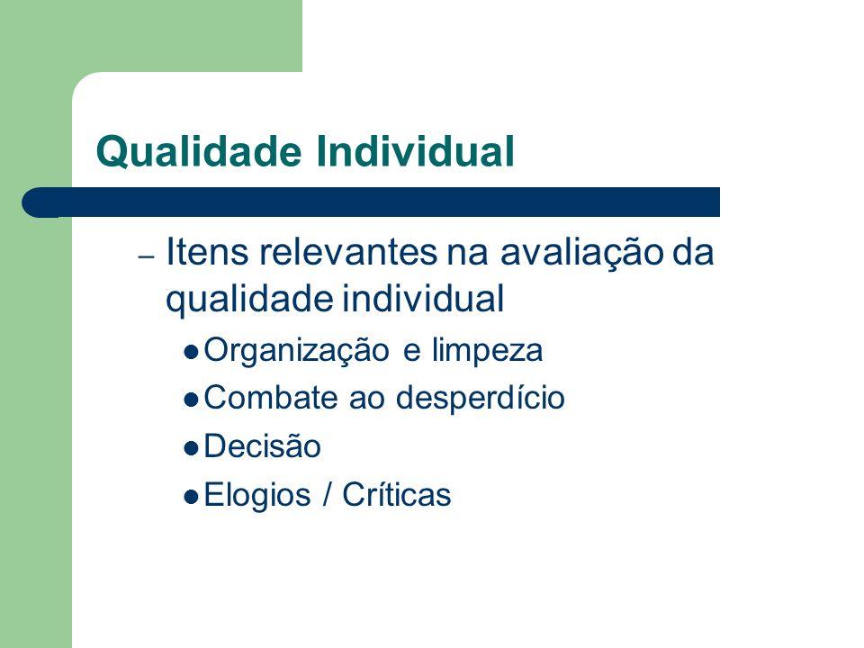 Qualidade Individual – Itens relevantes na avaliação da qualidade individual Organização e limpeza Combate ao desperdício Decisão Elogios / Críticas