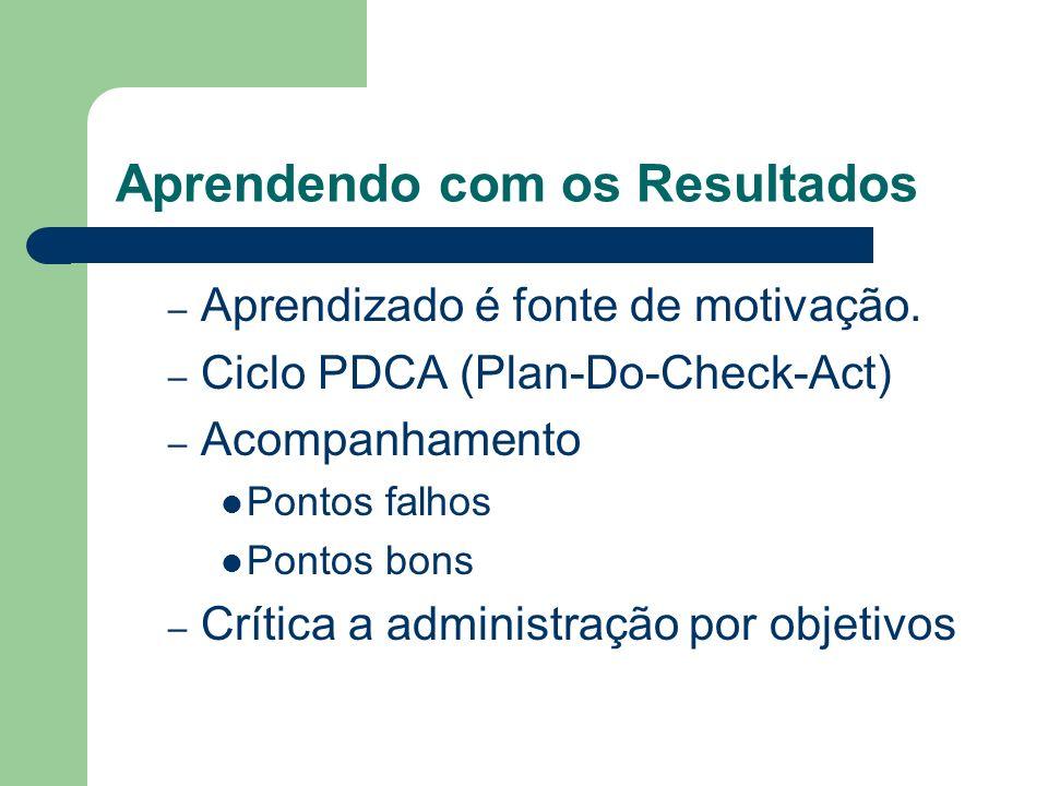 Aprendendo com os Resultados – Aprendizado é fonte de motivação. – Ciclo PDCA (Plan-Do-Check-Act) – Acompanhamento Pontos falhos Pontos bons – Crítica