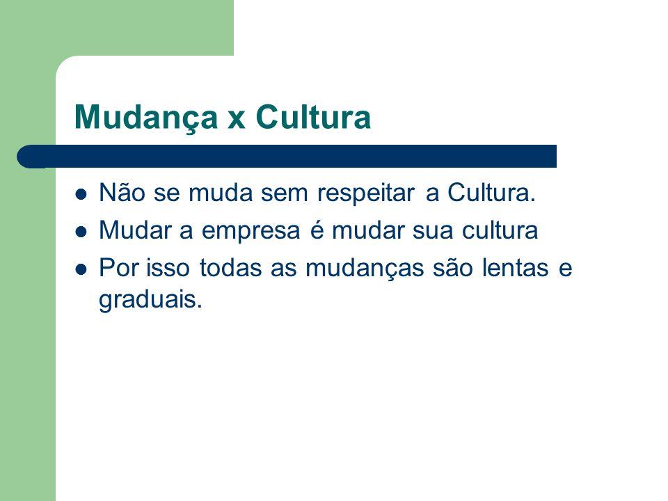 Mudança x Cultura Não se muda sem respeitar a Cultura. Mudar a empresa é mudar sua cultura Por isso todas as mudanças são lentas e graduais.