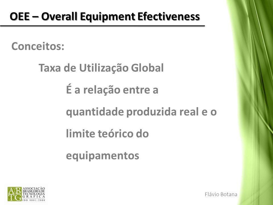 OEE – Overall Equipment Efectiveness Conceitos: Taxa de Utilização Global Produção Real (mês) 24 h/dia * 30 dias/mês * Veloc.