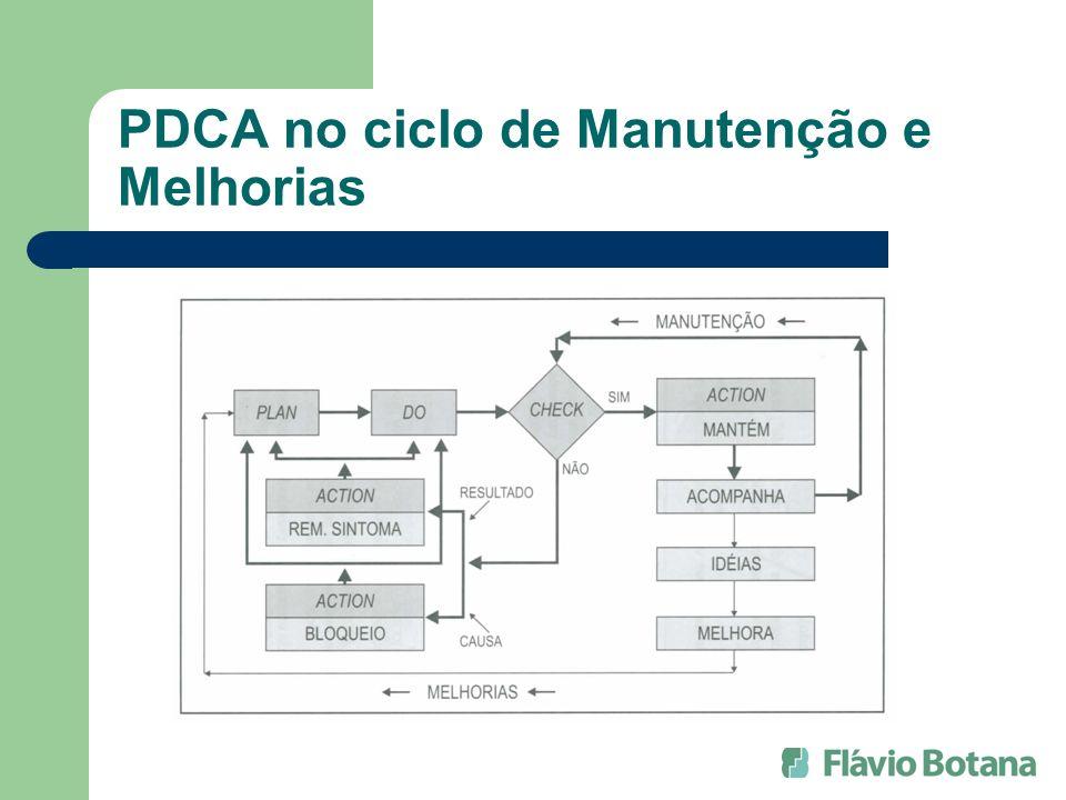 PDCA no ciclo de Manutenção e Melhorias