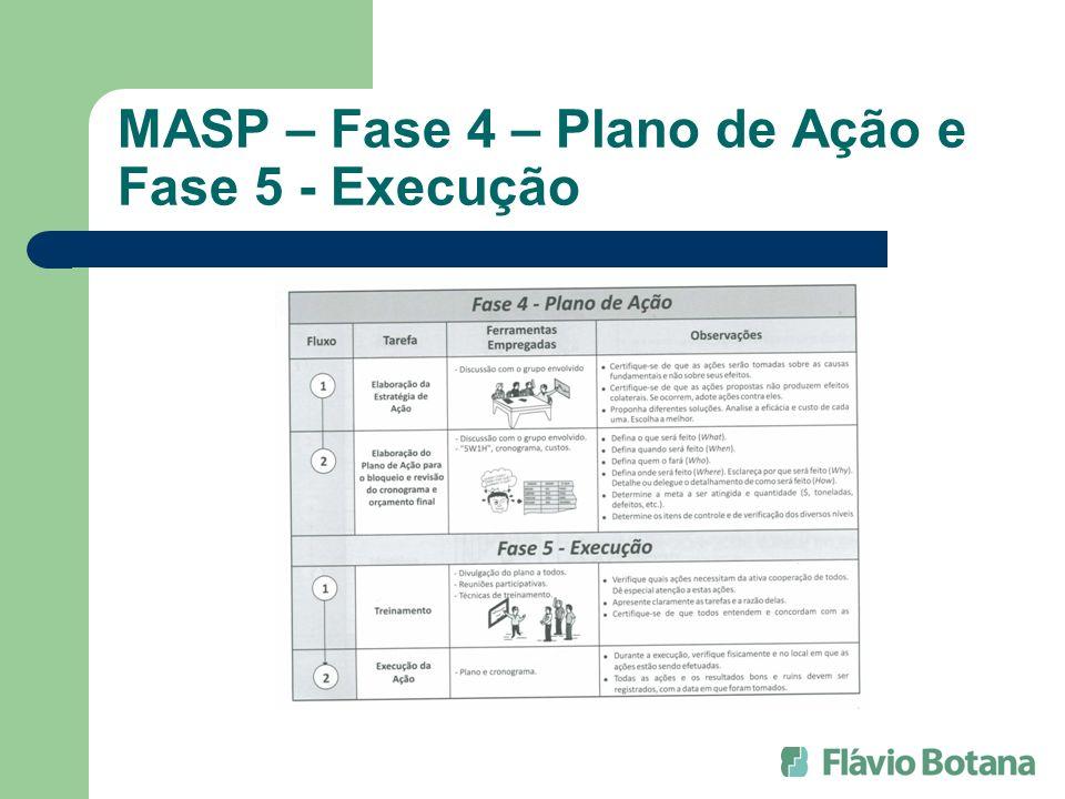 MASP – Fase 4 – Plano de Ação e Fase 5 - Execução