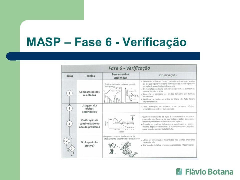MASP – Fase 6 - Verificação