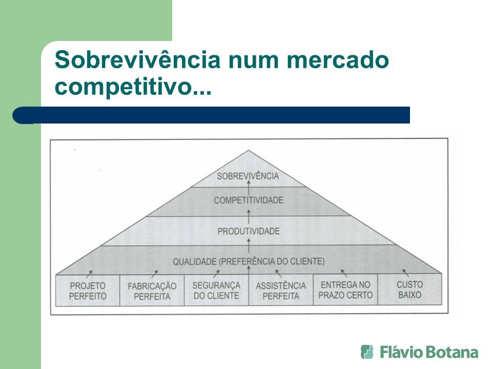 Sobrevivência num mercado competitivo...