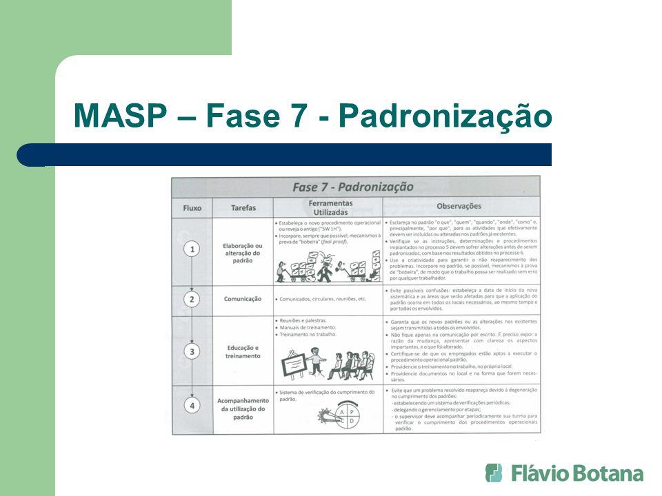 MASP – Fase 7 - Padronização