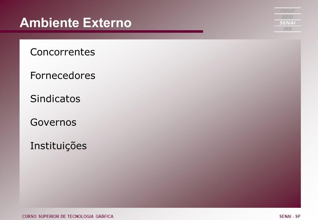 Ambiente Externo Concorrentes Fornecedores Sindicatos Governos Instituições CURSO SUPERIOR DE TECNOLOGIA GRÁFICASENAI - SP