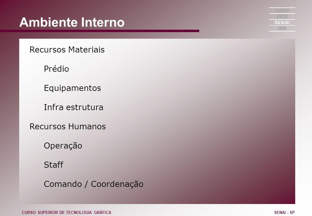 Ambiente Interno Recursos Materiais Prédio Equipamentos Infra estrutura Recursos Humanos Operação Staff Comando / Coordenação CURSO SUPERIOR DE TECNOL