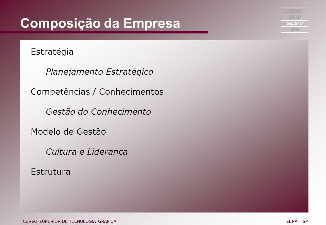 Composição da Empresa Estratégia Planejamento Estratégico Competências / Conhecimentos Gestão do Conhecimento Modelo de Gestão Cultura e Liderança Est