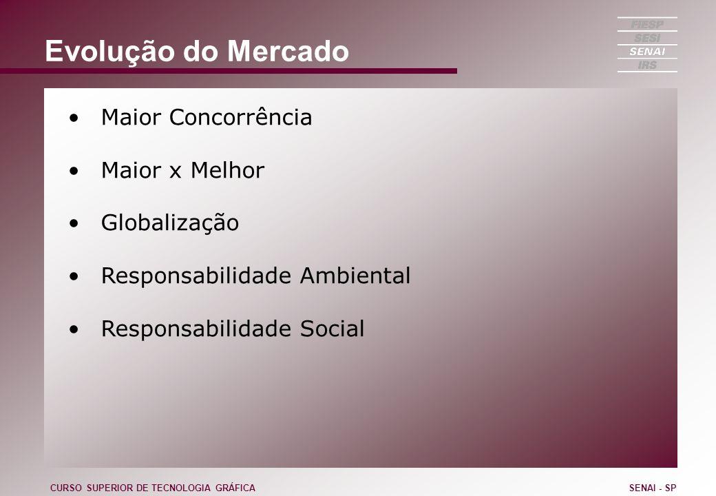 Evolução do Mercado Maior Concorrência Maior x Melhor Globalização Responsabilidade Ambiental Responsabilidade Social CURSO SUPERIOR DE TECNOLOGIA GRÁ