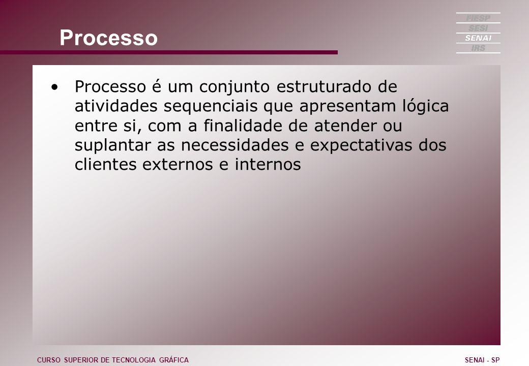 Processo Processo é um conjunto estruturado de atividades sequenciais que apresentam lógica entre si, com a finalidade de atender ou suplantar as nece