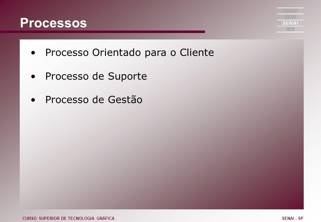 Processos Processo Orientado para o Cliente Processo de Suporte Processo de Gestão CURSO SUPERIOR DE TECNOLOGIA GRÁFICASENAI - SP
