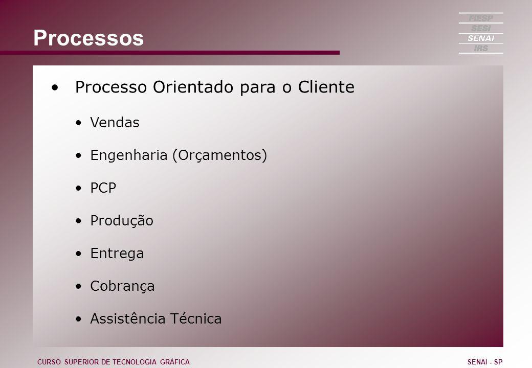Processos Processo Orientado para o Cliente Vendas Engenharia (Orçamentos) PCP Produção Entrega Cobrança Assistência Técnica CURSO SUPERIOR DE TECNOLO