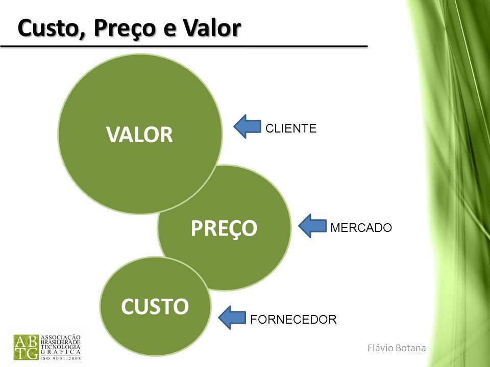 PREÇO Custo, Preço e Valor Flávio Botana CUSTO VALOR FORNECEDOR MERCADO CLIENTE