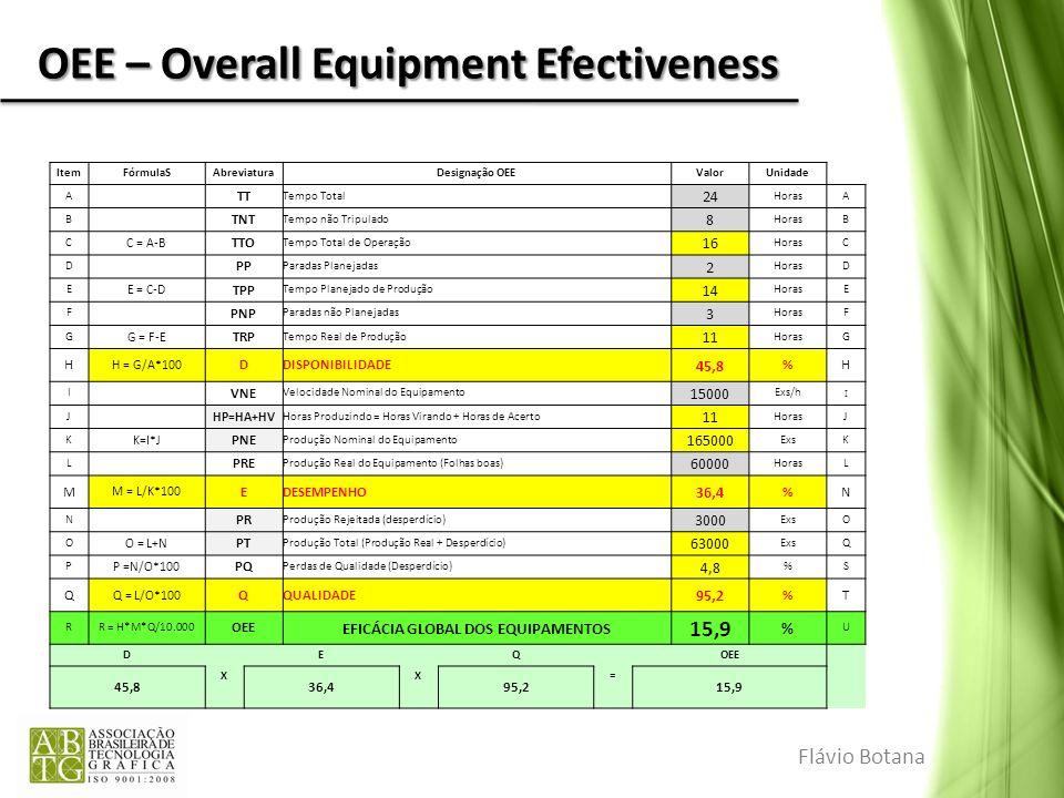 OEE – Overall Equipment Efectiveness Flávio Botana ItemFórmulaSAbreviaturaDesignação OEEValorUnidade A TT Tempo Total 24 HorasA B TNT Tempo não Tripul