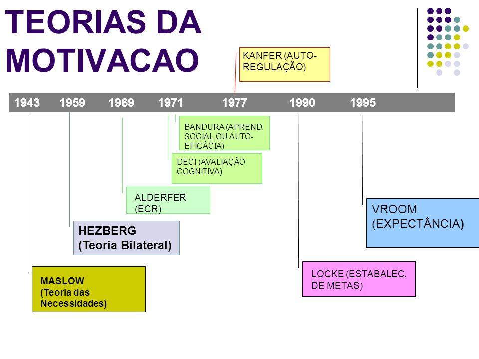 TEORIAS DA MOTIVACAO 1943 MASLOW (Teoria das Necessidades) 1959 HEZBERG (Teoria Bilateral) 1969 ALDERFER (ECR) 1971 DECI (AVALIAÇÃO COGNITIVA) BANDURA