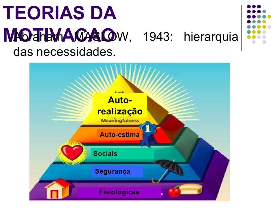 TEORIAS DA MOTIVACAO Abraham MASLOW, 1943: hierarquia das necessidades. Auto-estima Sociais Segurança Fisiológicas Auto- realização