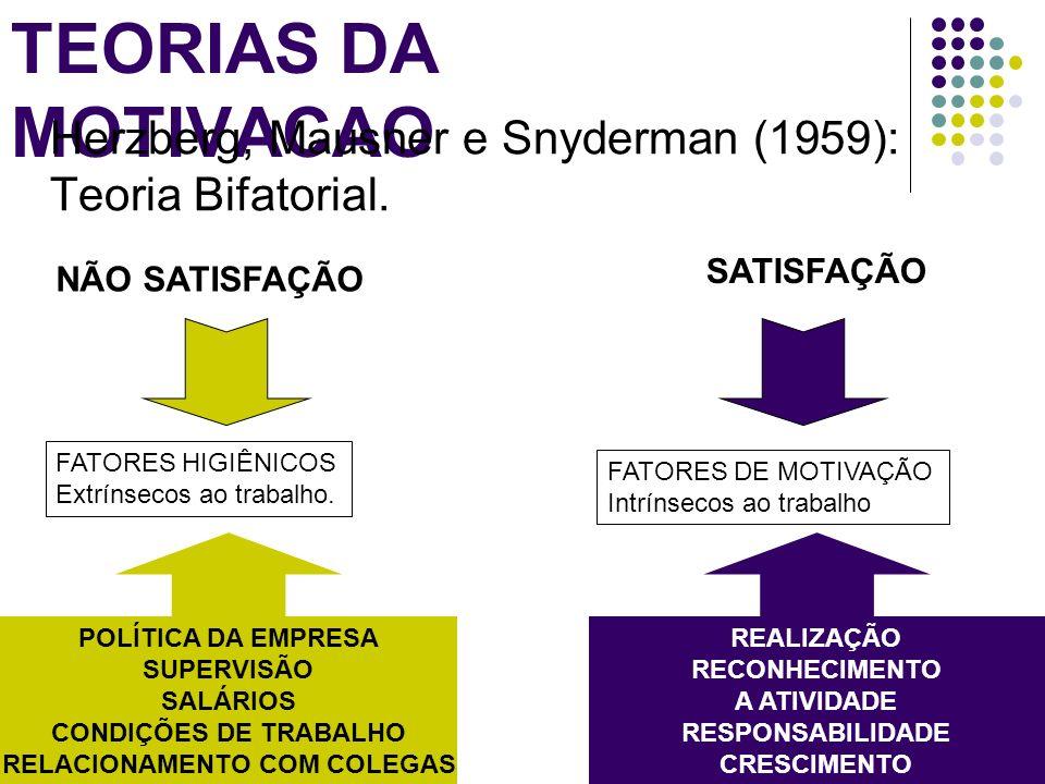 TEORIAS DA MOTIVACAO Herzberg, Mausner e Snyderman (1959): Teoria Bifatorial. FATORES HIGIÊNICOS Extrínsecos ao trabalho. FATORES DE MOTIVAÇÃO Intríns