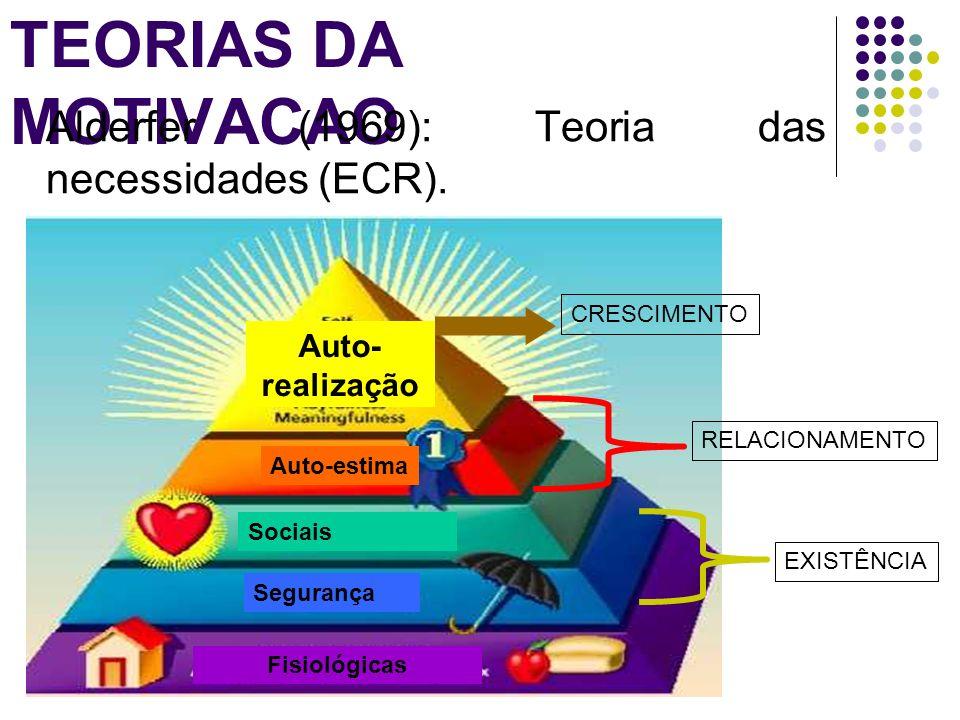 TEORIAS DA MOTIVACAO Alderfer (1969): Teoria das necessidades (ECR). Auto-estima Sociais Segurança Fisiológicas Auto- realização EXISTÊNCIA RELACIONAM