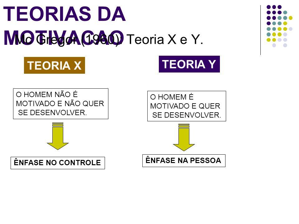 TEORIAS DA MOTIVACAO Mc Gregor (1960): Teoria X e Y. TEORIA X TEORIA Y O HOMEM NÃO É MOTIVADO E NÃO QUER SE DESENVOLVER. ÊNFASE NO CONTROLE O HOMEM É