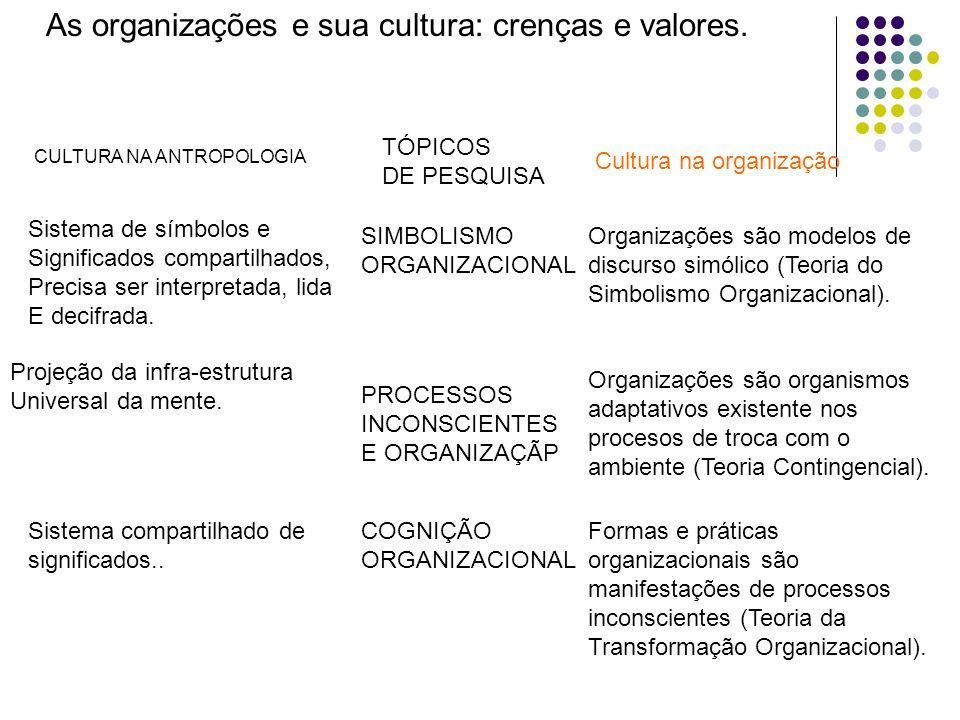 As organizações e sua cultura: crenças e valores. CULTURA NA ANTROPOLOGIA Sistema de símbolos e Significados compartilhados, Precisa ser interpretada,