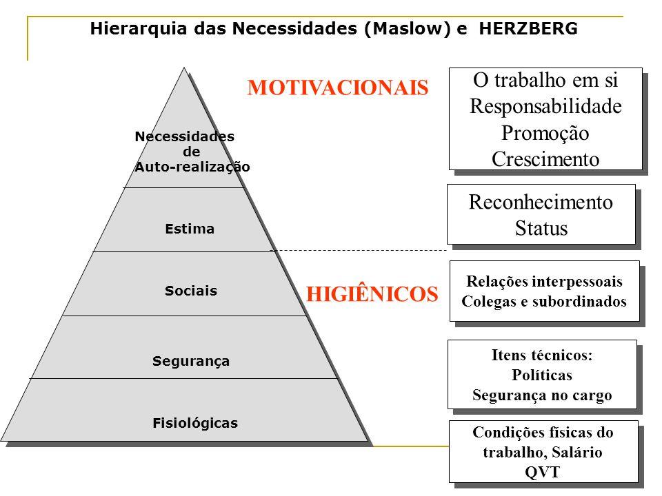 Hierarquia das Necessidades (Maslow) e HERZBERG O trabalho em si Responsabilidade Promoção Crescimento O trabalho em si Responsabilidade Promoção Cres