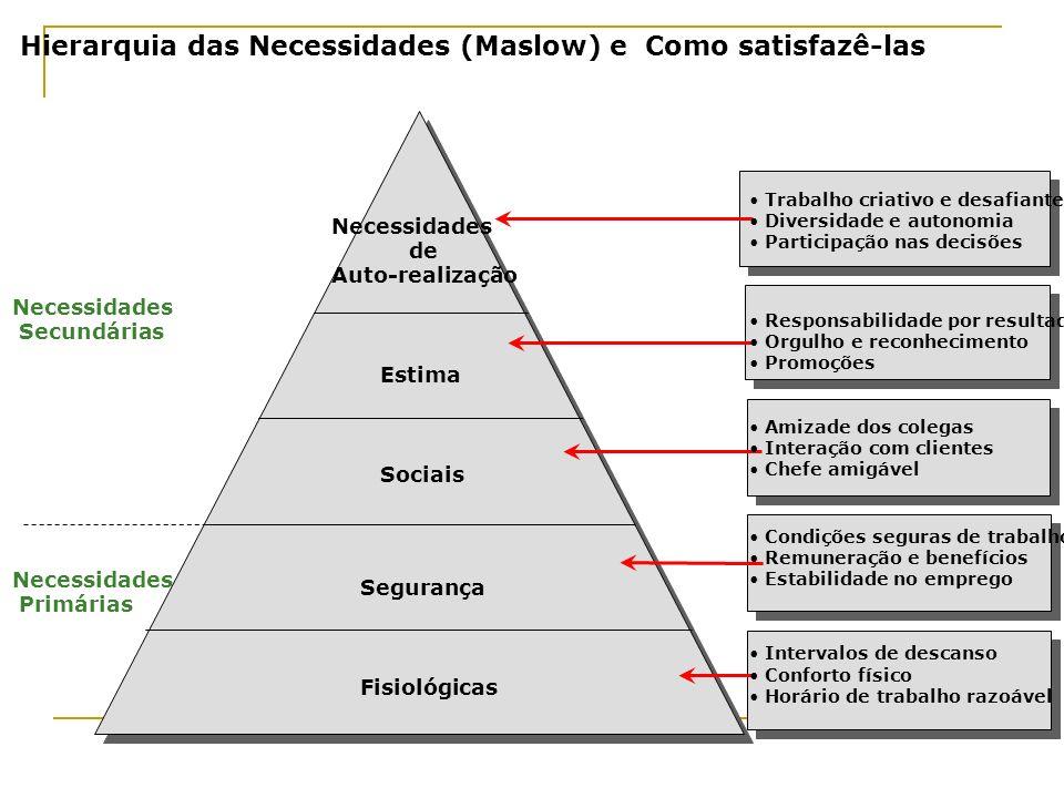 Hierarquia das Necessidades (Maslow) e Como satisfazê-las Necessidades Secundárias Necessidades Primárias Necessidades de Auto-realização Estima Socia