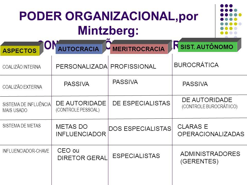 PODER ORGANIZACIONAL,por Mintzberg: CONFIGURAÇÕES DO PODER ASPECTOS AUTOCRACIAMERITROCRACIA SIST. AUTÔNOMO COALIZÃO INTERNA COALIZÃO EXTERNA SISTEMA D