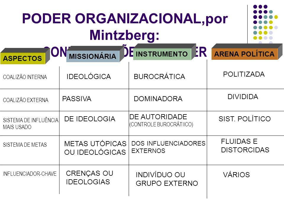 PODER ORGANIZACIONAL,por Mintzberg: CONFIGURAÇÕES DO PODER ASPECTOS MISSIONÁRIA INSTRUMENTOARENA POLÍTICA COALIZÃO INTERNA COALIZÃO EXTERNA SISTEMA DE