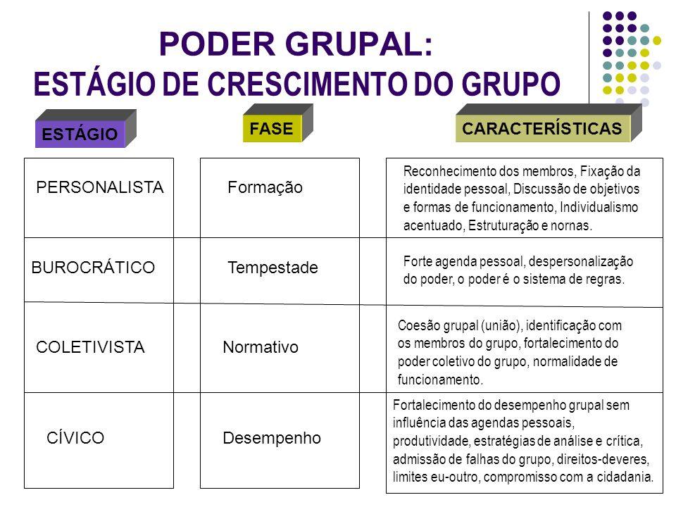 PODER GRUPAL: ESTÁGIO DE CRESCIMENTO DO GRUPO ESTÁGIO FASECARACTERÍSTICAS PERSONALISTAFormação Reconhecimento dos membros, Fixação da identidade pesso
