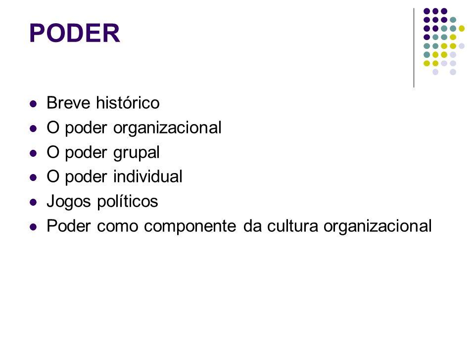 PODER Breve histórico O poder organizacional O poder grupal O poder individual Jogos políticos Poder como componente da cultura organizacional