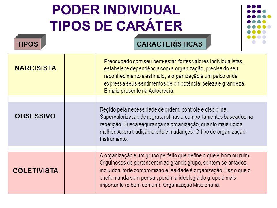 PODER INDIVIDUAL TIPOS DE CARÁTER TIPOSCARACTERÍSTICAS NARCISISTA OBSESSIVO COLETIVISTA Preocupado com seu bem-estar, fortes valores individualistas,