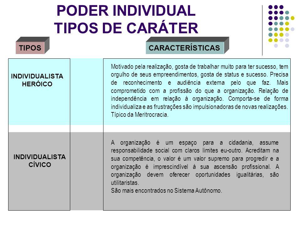 PODER INDIVIDUAL TIPOS DE CARÁTER TIPOSCARACTERÍSTICAS INDIVIDUALISTA HERÓICO Motivado pela realização, gosta de trabalhar muito para ter sucesso, tem