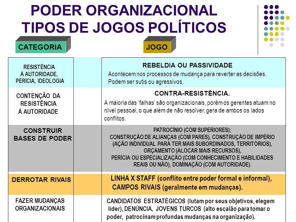 PODER ORGANIZACIONAL TIPOS DE JOGOS POLÍTICOS CATEGORIAJOGO RESISTÊNCIA À AUTORIDADE, PERÍCIA, IDEOLOGIA DERROTAR RIVAIS CONTENÇÃO DA RESISTÊNCIA À AU