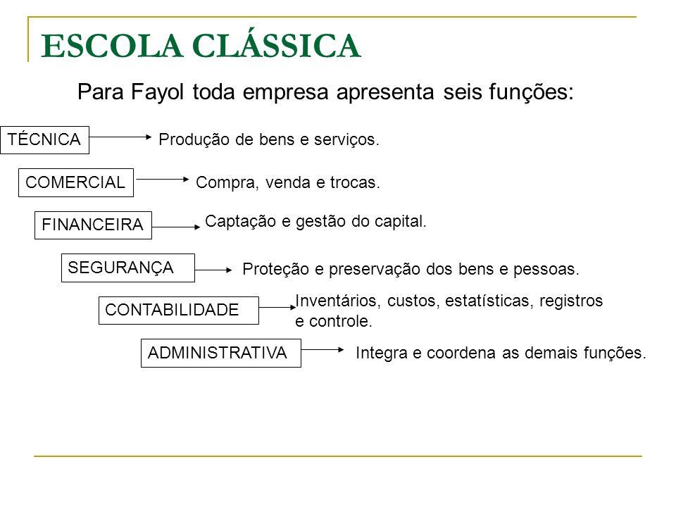 TÉCNICA COMERCIAL FINANCEIRA SEGURANÇA ADMINISTRATIVA CONTABILIDADE Para Fayol toda empresa apresenta seis funções: Produção de bens e serviços. Compr