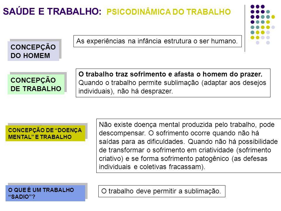 SAÚDE E TRABALHO: PSICODINÂMICA DO TRABALHO CONCEPÇÃO DO HOMEM CONCEPÇÃO DO HOMEM CONCEPÇÃO DE TRABALHO CONCEPÇÃO DE TRABALHO CONCEPÇÃO DE DOENÇA MENT