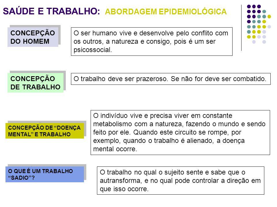 SAÚDE E TRABALHO: ABORDAGEM EPIDEMIOLÓGICA CONCEPÇÃO DO HOMEM CONCEPÇÃO DO HOMEM CONCEPÇÃO DE TRABALHO CONCEPÇÃO DE TRABALHO CONCEPÇÃO DE DOENÇA MENTA