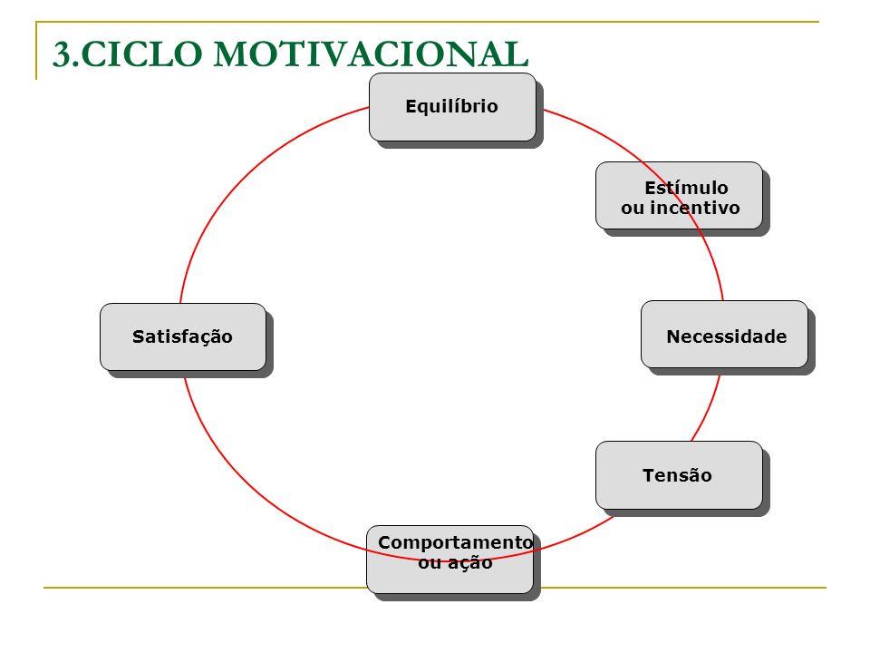 3.CICLO MOTIVACIONAL Satisfação Necessidade Equilíbrio Estímulo ou incentivo Comportamento ou ação Tensão