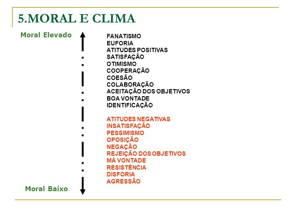 5.MORAL E CLIMA FANATISMO EUFORIA ATITUDES POSITIVAS SATISFAÇÃO OTIMISMO COOPERAÇÃO COESÃO COLABORAÇÃO ACEITAÇÃO DOS OBJETIVOS BOA VONTADE IDENTIFICAÇÃO ATITUDES NEGATIVAS INSATISFAÇÃO PESSIMISMO OPOSIÇÃO NEGAÇÃO REJEIÇÃO DOS OBJETIVOS MÁ VONTADE RESISTÊNCIA DISFORIA AGRESSÃO Moral Elevado Moral Baixo