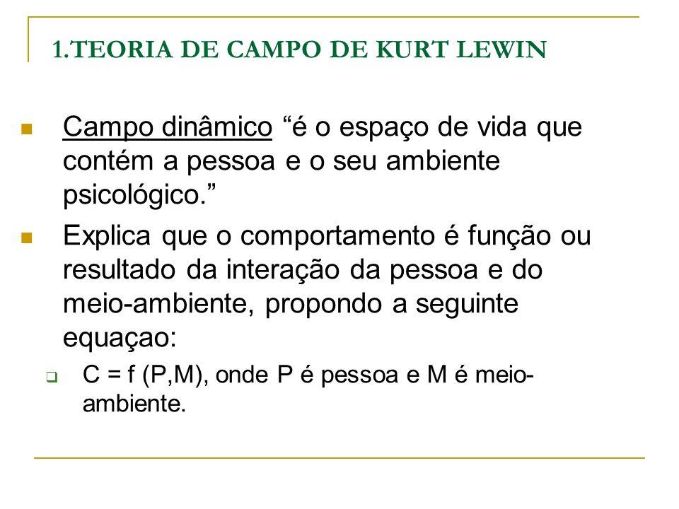 1.TEORIA DE CAMPO DE KURT LEWIN Campo dinâmico é o espaço de vida que contém a pessoa e o seu ambiente psicológico. Explica que o comportamento é funç