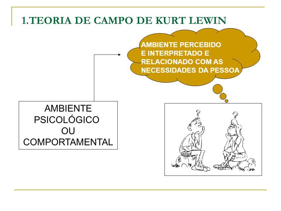 1.TEORIA DE CAMPO DE KURT LEWIN AMBIENTE PSICOLÓGICO OU COMPORTAMENTAL AMBIENTE PERCEBIDO E INTERPRETADO E RELACIONADO COM AS NECESSIDADES DA PESSOA