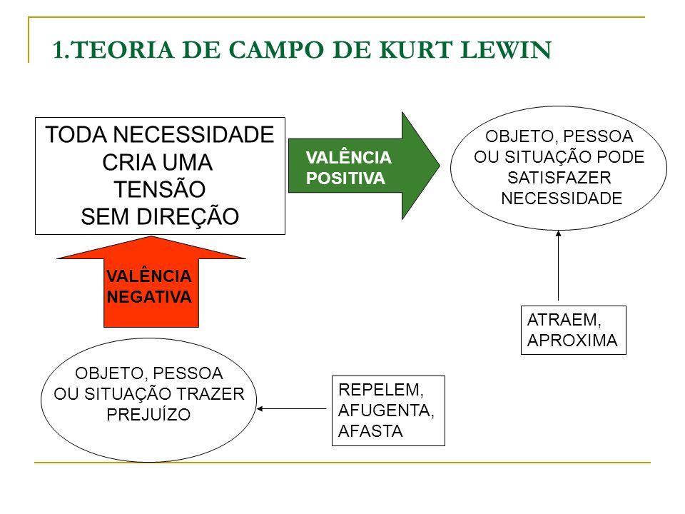 1.TEORIA DE CAMPO DE KURT LEWIN TODA NECESSIDADE CRIA UMA TENSÃO SEM DIREÇÃO AMBIENTE E INTERPRETADO VALÊNCIA POSITIVA OBJETO, PESSOA OU SITUAÇÃO PODE SATISFAZER NECESSIDADE OBJETO, PESSOA OU SITUAÇÃO TRAZER PREJUÍZO ATRAEM, APROXIMA REPELEM, AFUGENTA, AFASTA VALÊNCIA NEGATIVA