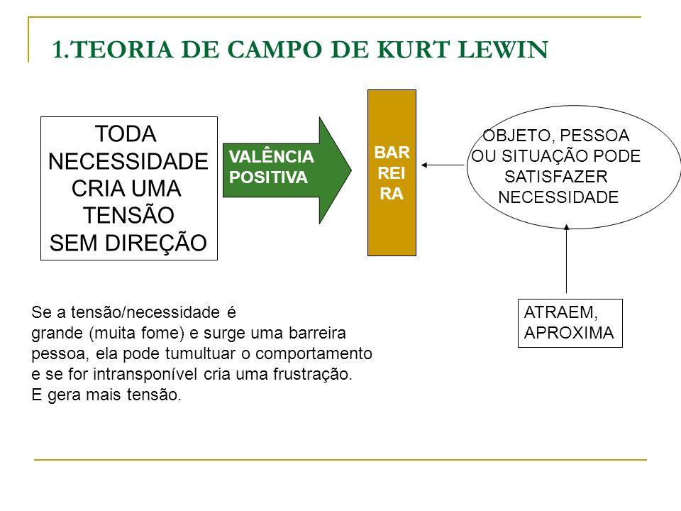 1.TEORIA DE CAMPO DE KURT LEWIN