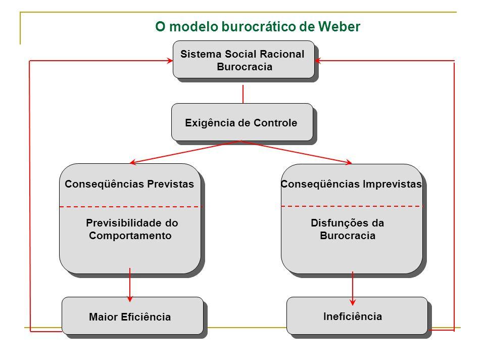 O modelo burocrático de Weber Sistema Social Racional Burocracia Exigência de Controle Conseqüências Previstas Previsibilidade do Comportamento Conseq