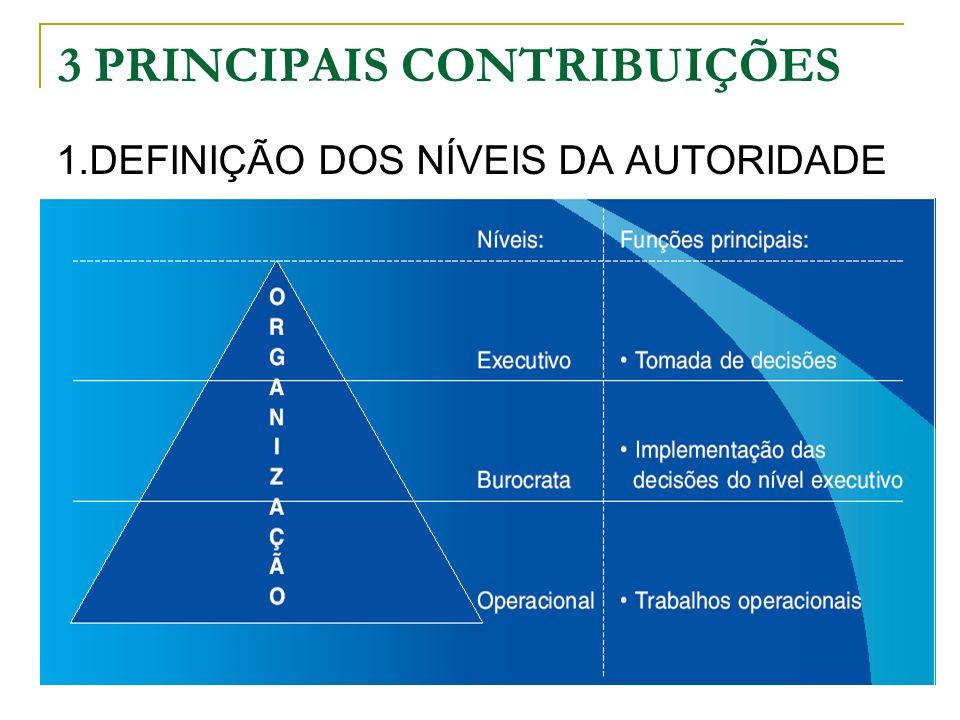 3 PRINCIPAIS CONTRIBUIÇÕES 2.INTERAÇÃO ENTRE ATIVIDADE-RESPONSABILIDADE-AUTORIDADE-HIERARQUIA X COMPETÊNCIA/CONHECIMENTO