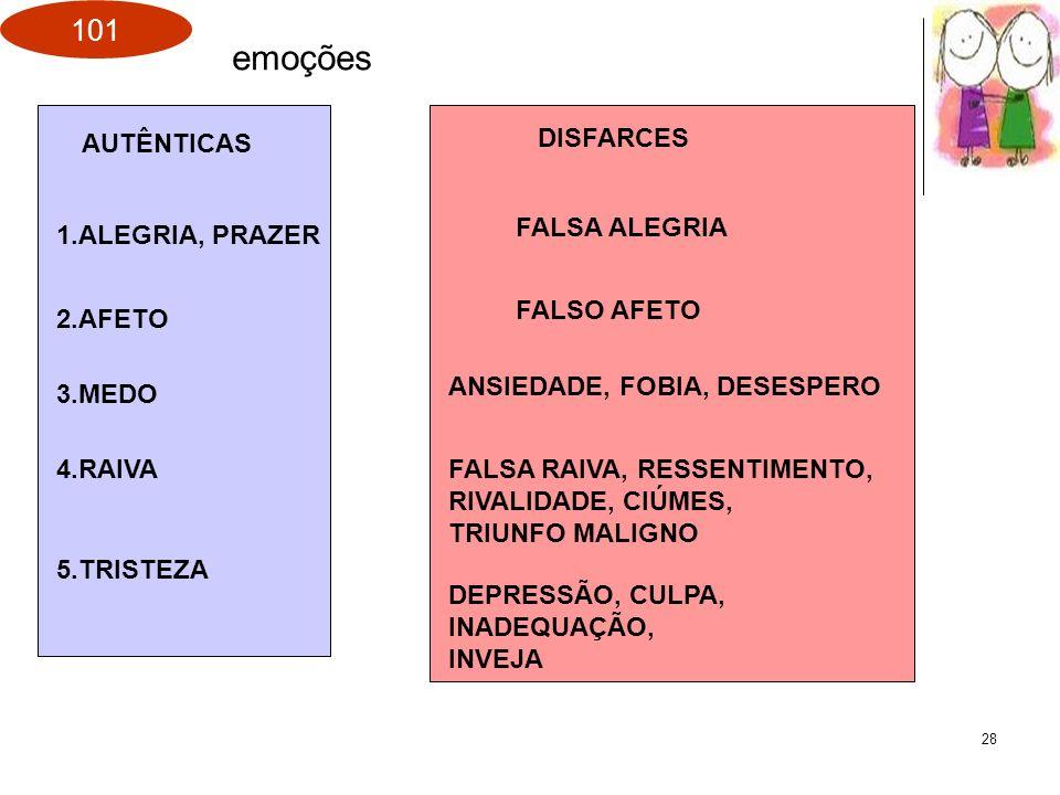 101 28 emoções AUTÊNTICAS DISFARCES 1.ALEGRIA, PRAZER FALSA ALEGRIA 2.AFETO FALSO AFETO 3.MEDO ANSIEDADE, FOBIA, DESESPERO 4.RAIVAFALSA RAIVA, RESSENT