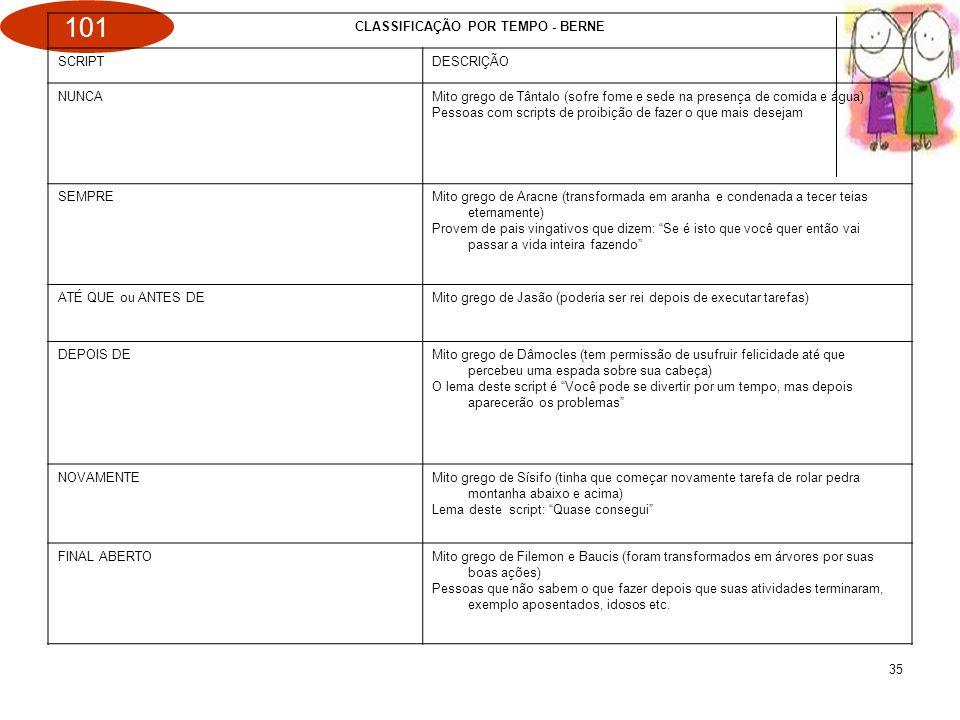 101 35 CLASSIFICAÇÃO POR TEMPO - BERNE SCRIPTDESCRIÇÃO NUNCAMito grego de Tântalo (sofre fome e sede na presença de comida e água) Pessoas com scripts