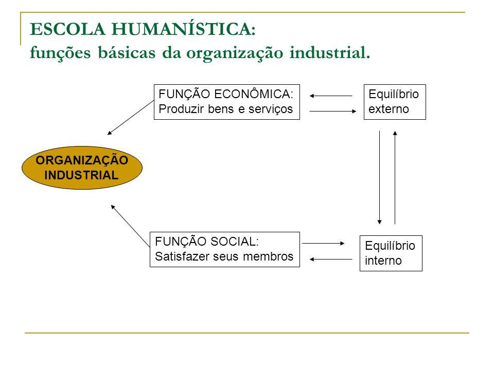 ESCOLA HUMANÍSTICA: funções básicas da organização industrial. ORGANIZAÇÃO INDUSTRIAL FUNÇÃO ECONÔMICA: Produzir bens e serviços FUNÇÃO SOCIAL: Satisf