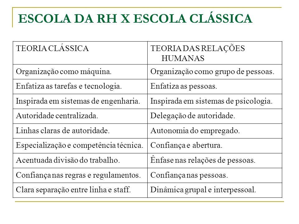 ESCOLA DA RH X ESCOLA CLÁSSICA TEORIA CLÁSSICATEORIA DAS RELAÇÕES HUMANAS Organização como máquina.Organização como grupo de pessoas. Enfatiza as tare