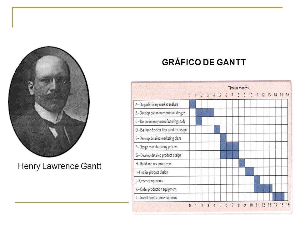 Henry Lawrence Gantt GRÁFICO DE GANTT