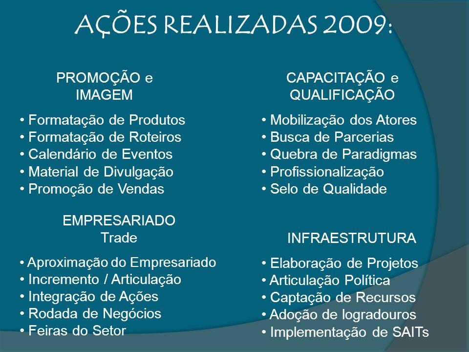 AÇÕES REALIZADAS 2009: PROMOÇÃO e IMAGEM Formatação de Produtos Formatação de Roteiros Calendário de Eventos Material de Divulgação Promoção de Vendas
